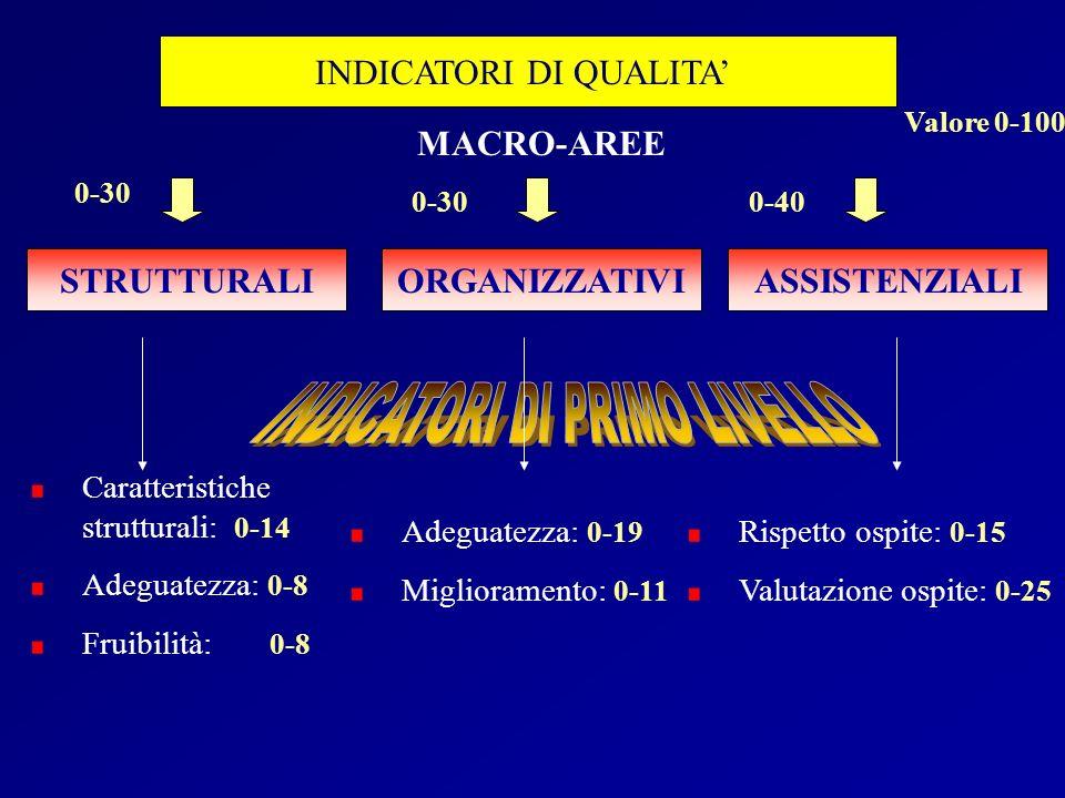 INDICATORI DI QUALITA STRUTTURALIORGANIZZATIVIASSISTENZIALI Caratteristiche strutturali: 0-14 Adeguatezza: 0-8 Fruibilità: 0-8 Adeguatezza: 0-19 Migli