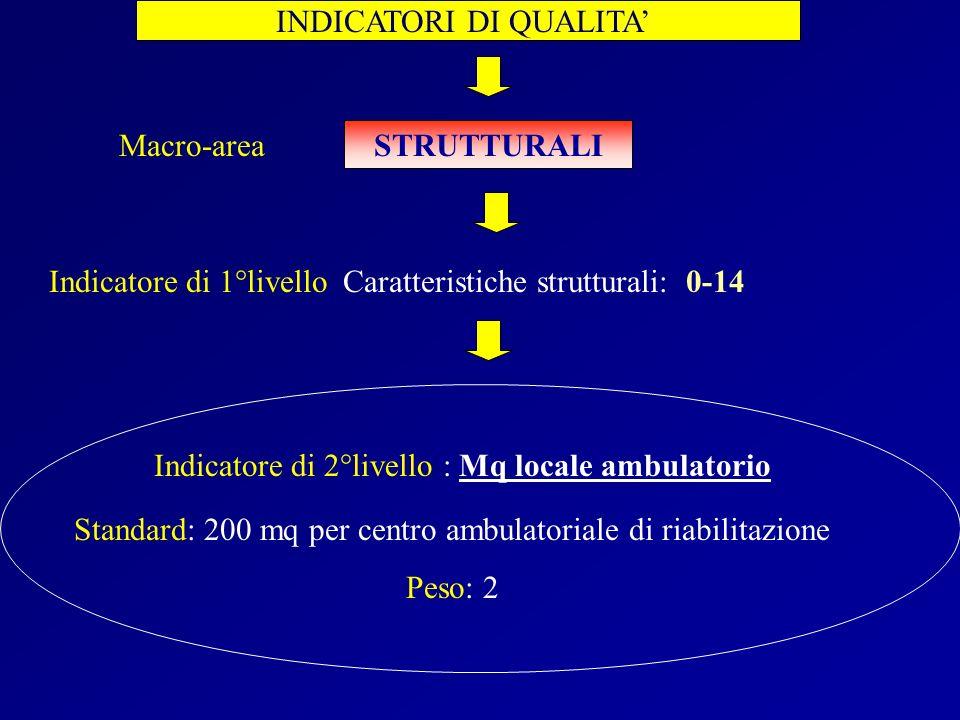 INDICATORI DI QUALITA STRUTTURALI Caratteristiche strutturali: 0-14 Indicatore di 2°livello : Mq locale ambulatorio Macro-area Indicatore di 1°livello
