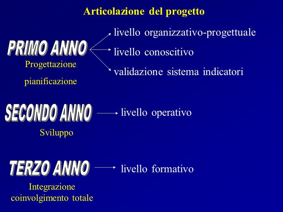 Articolazione del progetto Sviluppo Integrazione coinvolgimento totale livello organizzativo-progettuale livello conoscitivo validazione sistema indic