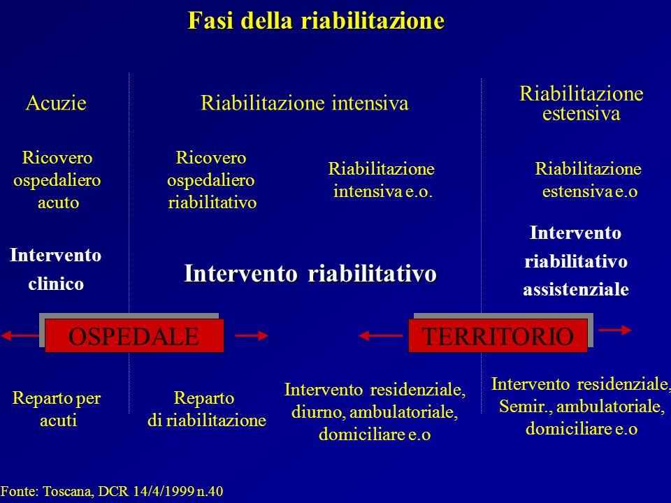 Riabilitazione estensiva e.o Intervento riabilitativo assistenziale Intervento residenziale, Semir., ambulatoriale, domiciliare e.o Riabilitazione est