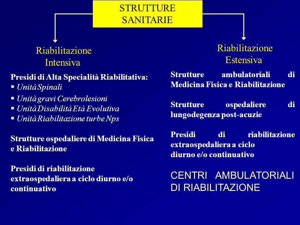 STRUTTURE SANITARIE Riabilitazione Estensiva Strutture ambulatoriali di Medicina Fisica e Riabilitazione Strutture ospedaliere di lungodegenza post-ac