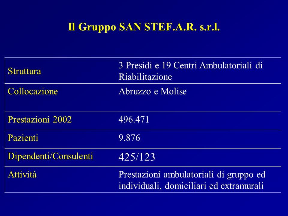 Il Gruppo SAN STEF.A.R. s.r.l. Struttura 3 Presidi e 19 Centri Ambulatoriali di Riabilitazione CollocazioneAbruzzo e Molise Prestazioni 2002496.471 Pa