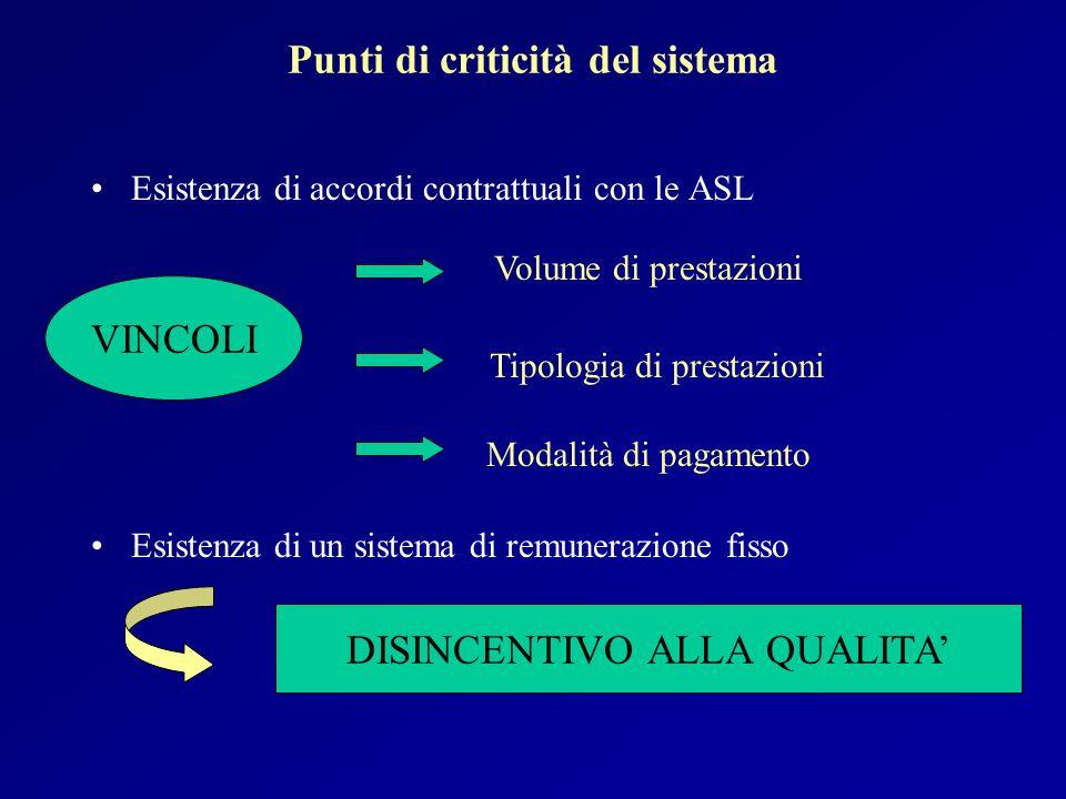 Punti di criticità del sistema Esistenza di accordi contrattuali con le ASL Esistenza di un sistema di remunerazione fisso Volume di prestazioni Tipol