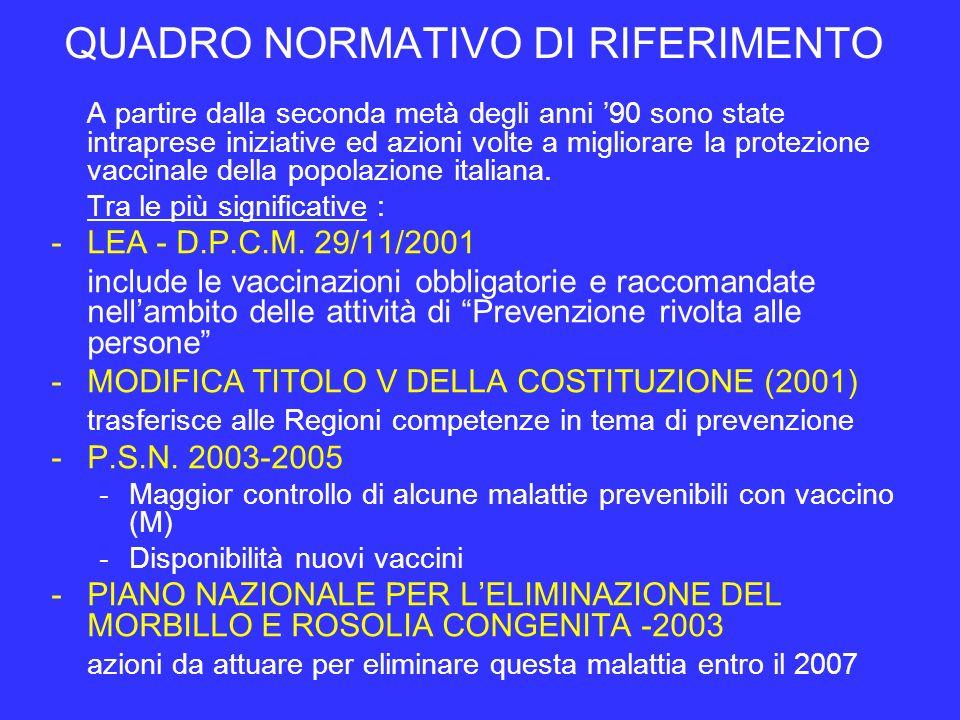 INDAGINE CAMPIONARIA NAZIONALE ICONA 2003 Vaccini obbligatori : in molte regioni copertura >95% Rispetto alla precedente indagine campionaria del 1998, raggiungimento obiettivi nazionali previsti per tutte le vaccinazioni tranne Hib e MPR Polio 96% ( IC 95%= 95-96) DT 96% (95-96) HBV 95% (95-96) Pertosse 95% (94-96) Differenza fra Nord, Centro e Sud < 2 punti percentuali.