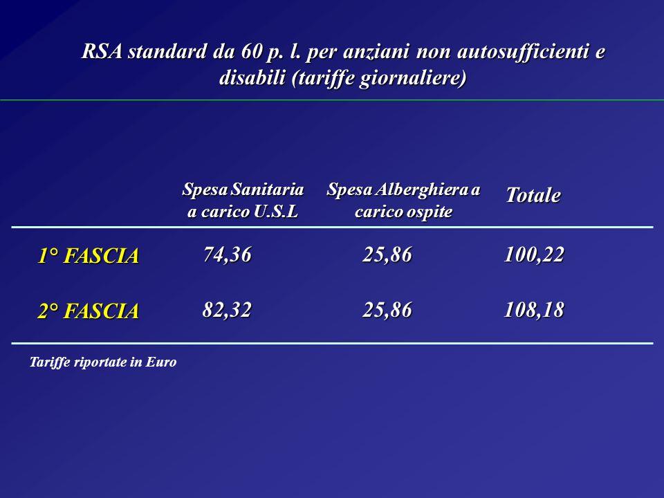 25,86 1° FASCIA 2° FASCIA 82,3225,86108,18 Spesa Sanitaria a carico U.S.L Spesa Alberghiera a carico ospite Totale Totale 74,36100,22 RSA standard da