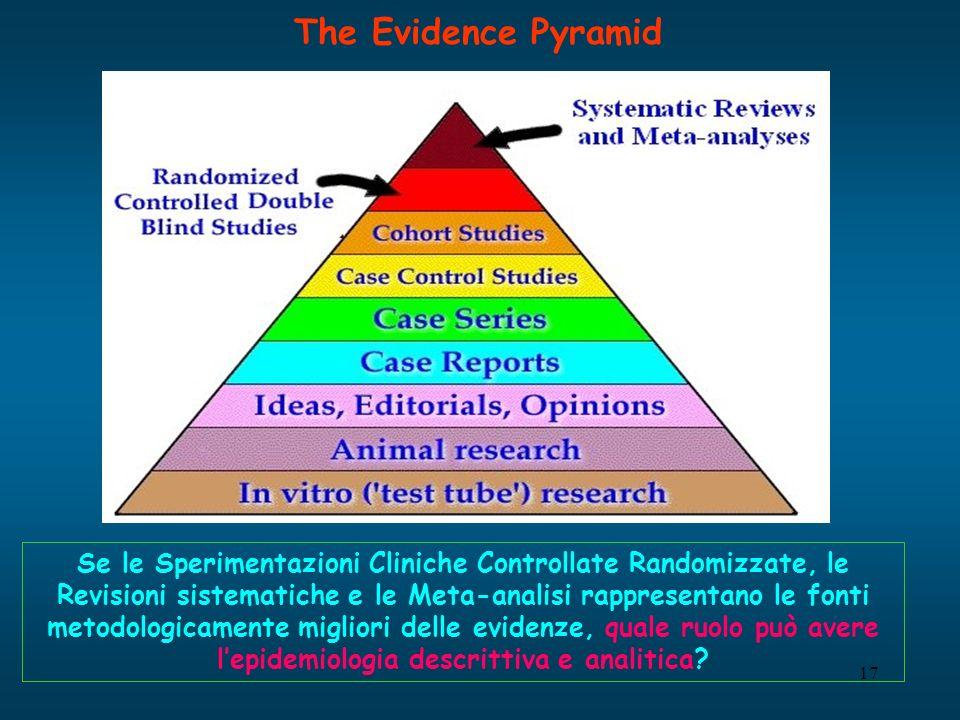 17 The Evidence Pyramid Se le Sperimentazioni Cliniche Controllate Randomizzate, le Revisioni sistematiche e le Meta-analisi rappresentano le fonti metodologicamente migliori delle evidenze, quale ruolo può avere lepidemiologia descrittiva e analitica