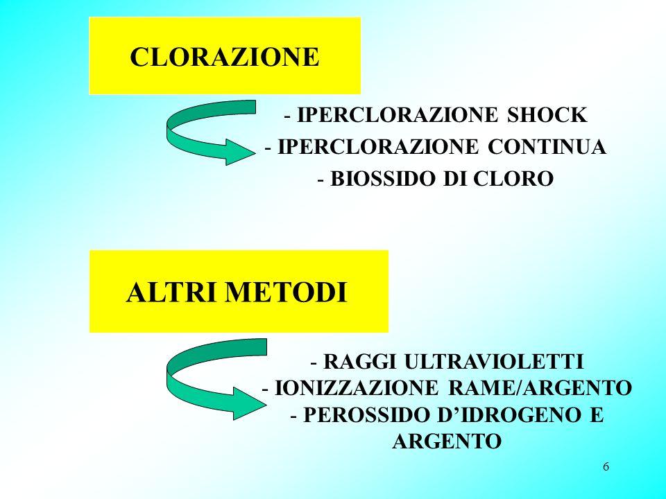 6 CLORAZIONE - IPERCLORAZIONE SHOCK - IPERCLORAZIONE CONTINUA - BIOSSIDO DI CLORO ALTRI METODI - RAGGI ULTRAVIOLETTI - IONIZZAZIONE RAME/ARGENTO - PER