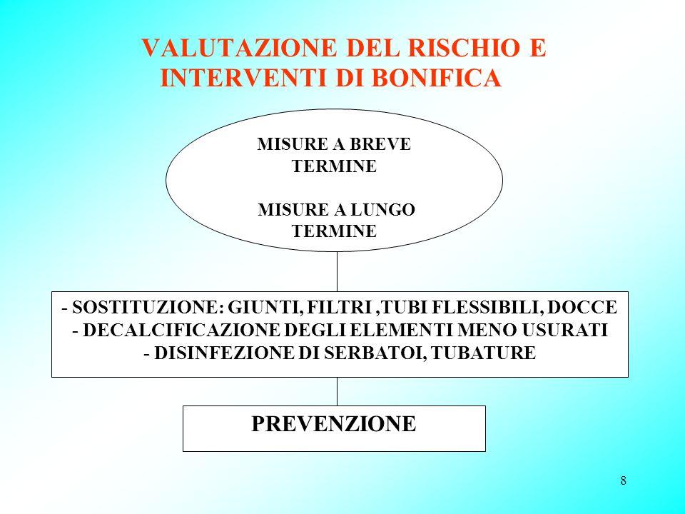 8 VALUTAZIONE DEL RISCHIO E INTERVENTI DI BONIFICA MISURE A BREVE TERMINE MISURE A LUNGO TERMINE - SOSTITUZIONE: GIUNTI, FILTRI,TUBI FLESSIBILI, DOCCE