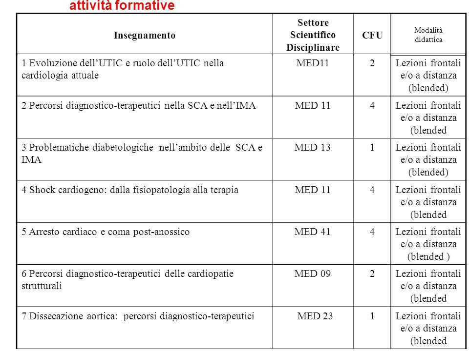 attività formative 1 Evoluzione dellUTIC e ruolo dellUTIC nella cardiologia attuale MED112Lezioni frontali e/o a distanza (blended) 2 Percorsi diagnostico-terapeutici nella SCA e nellIMAMED 114Lezioni frontali e/o a distanza (blended 3 Problematiche diabetologiche nellambito delle SCA e IMA MED 131Lezioni frontali e/o a distanza (blended) 4 Shock cardiogeno: dalla fisiopatologia alla terapiaMED 114Lezioni frontali e/o a distanza (blended 5 Arresto cardiaco e coma post-anossicoMED 414Lezioni frontali e/o a distanza (blended ) 6 Percorsi diagnostico-terapeutici delle cardiopatie strutturali MED 092Lezioni frontali e/o a distanza (blended 7 Dissecazione aortica: percorsi diagnostico-terapeutici MED 231Lezioni frontali e/o a distanza (blended Insegnamento Settore Scientifico Disciplinare CFU Modalità didattica