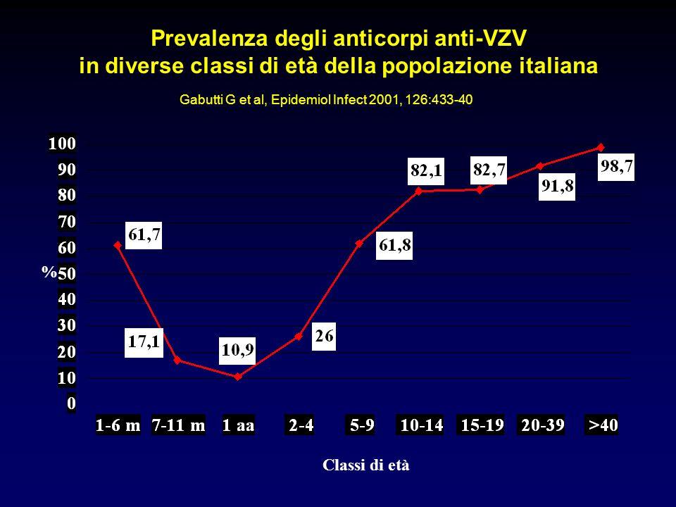 Prevalenza degli anticorpi anti-VZV in diverse classi di età della popolazione italiana % Classi di età Gabutti G et al, Epidemiol Infect 2001, 126:43