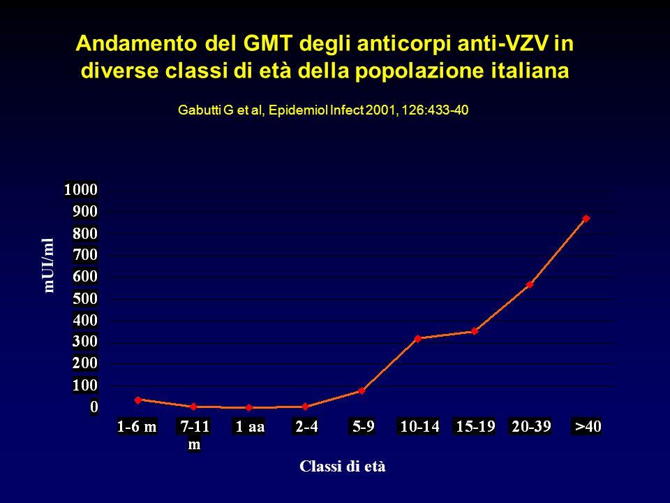 Andamento del GMT degli anticorpi anti-VZV in diverse classi di età della popolazione italiana mUI/ml Classi di età Gabutti G et al, Epidemiol Infect