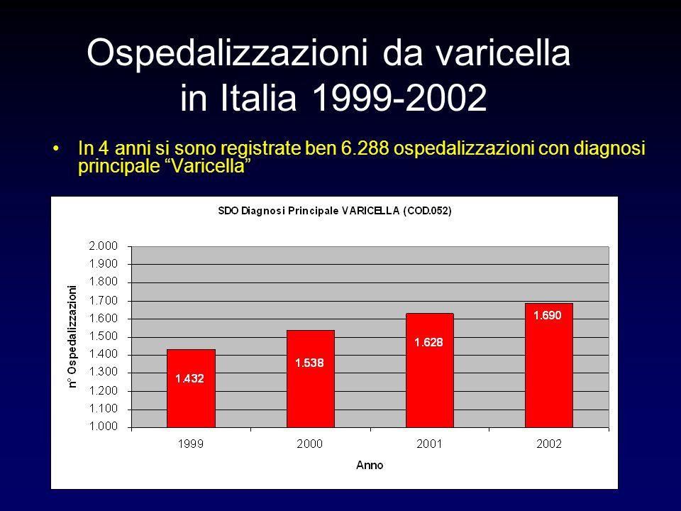 In 4 anni si sono registrate ben 6.288 ospedalizzazioni con diagnosi principale Varicella Ospedalizzazioni da varicella in Italia 1999-2002