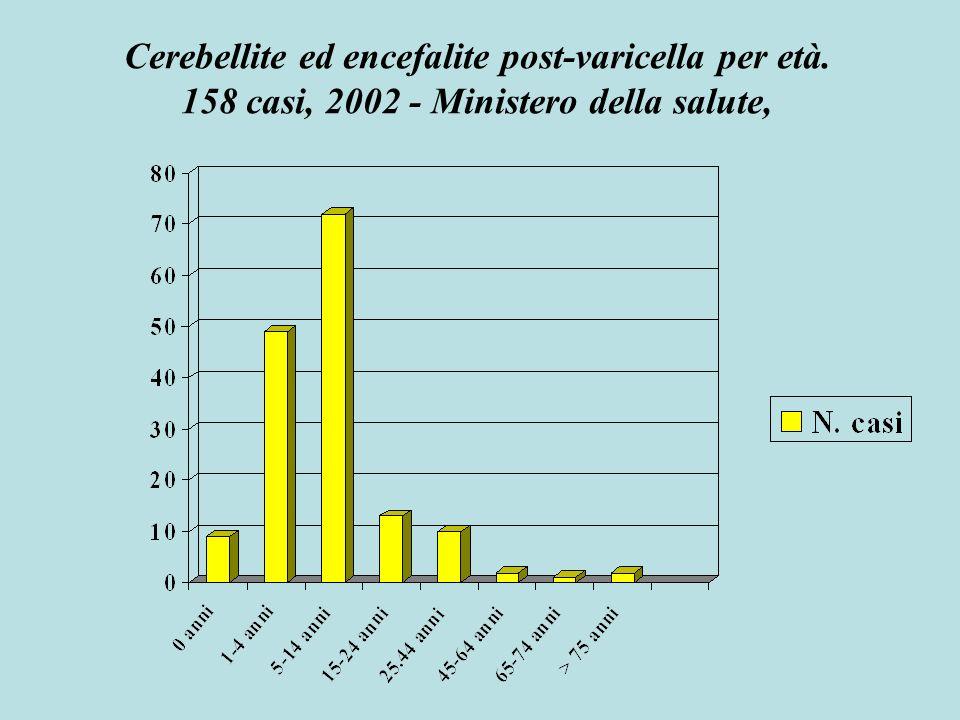 Cerebellite ed encefalite post-varicella per età. 158 casi, 2002 - Ministero della salute,