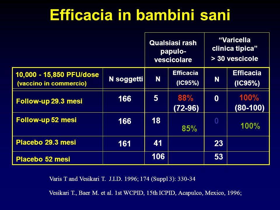 Efficacia in bambini sani 166 161 5 18 41 106 0 23 53 88% (72-96) 85% 100% (80-100) 100% 10,000 - 15,850 PFU/dose (vaccino in commercio) N soggettiN E