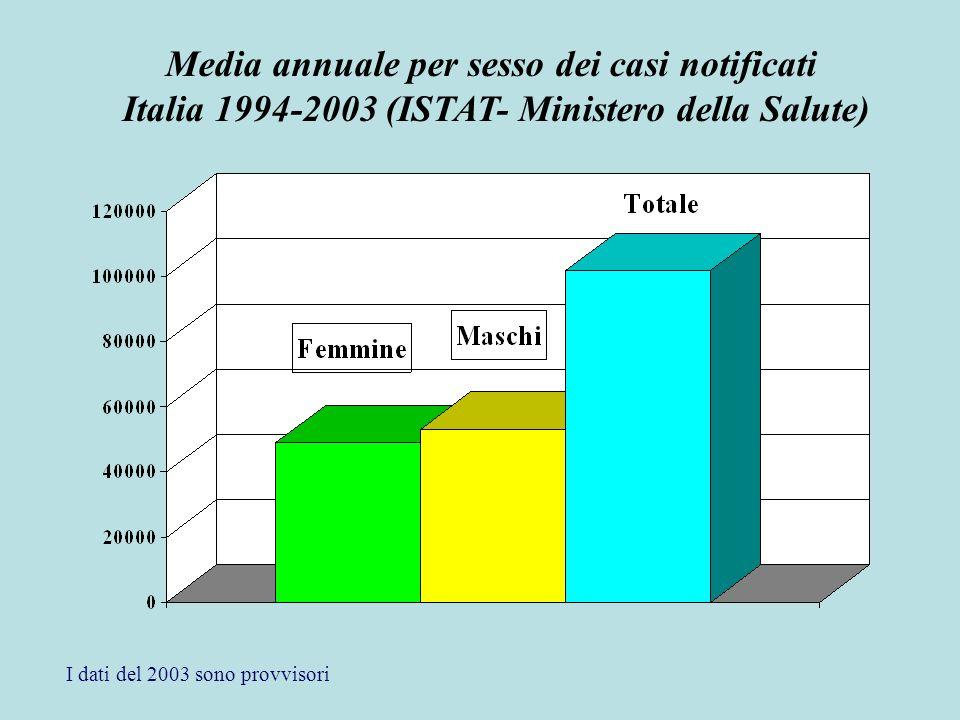I dati del 2003 sono provvisori Media annuale per sesso dei casi notificati Italia 1994-2003 (ISTAT- Ministero della Salute)