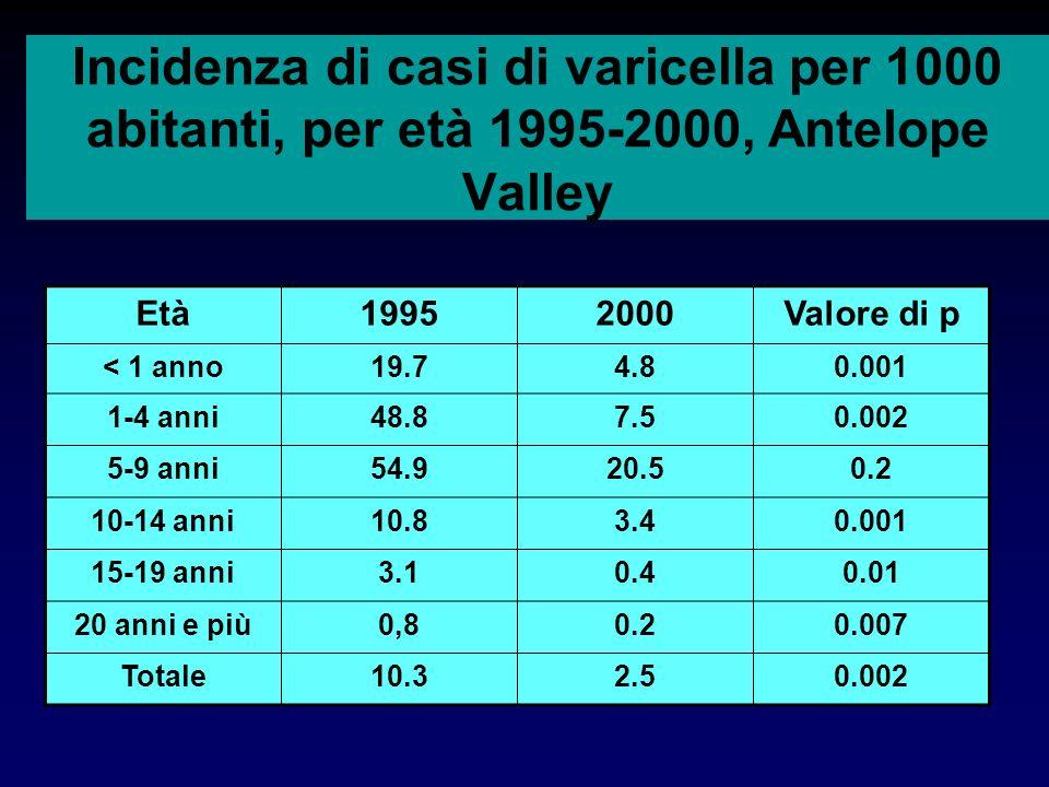 Incidenza di casi di varicella per 1000 abitanti, per età 1995-2000, Antelope Valley Età19952000Valore di p < 1 anno19.74.80.001 1-4 anni48.87.50.002