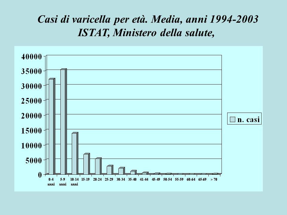 Casi di varicella per età da 0 a 14 anni. Media, anni 1994-2003 ISTAT, Ministero della salute,