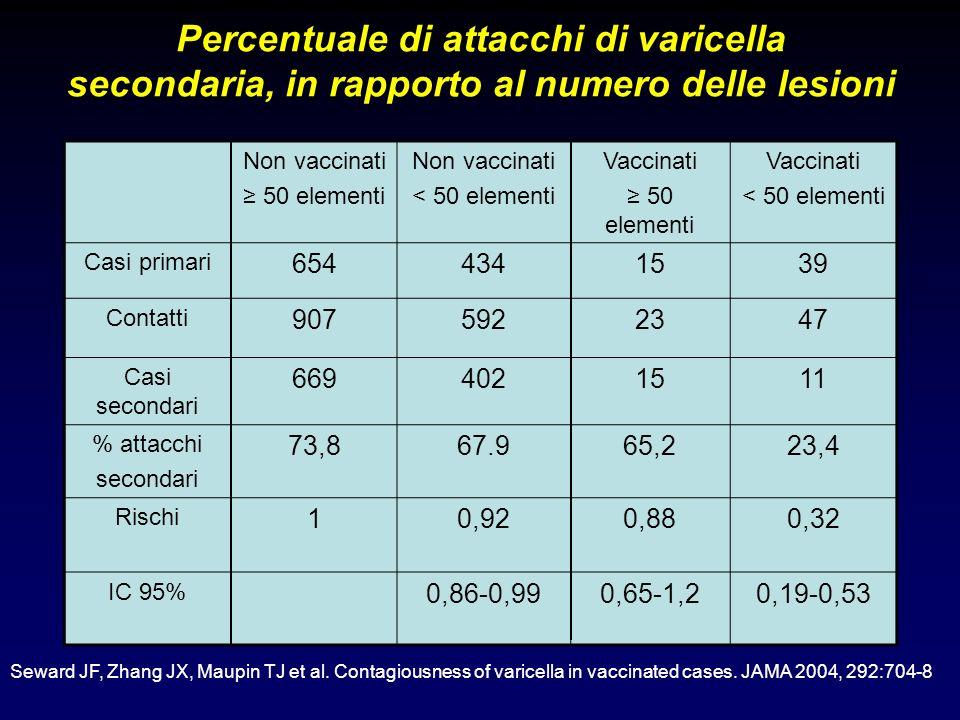 Percentuale di attacchi di varicella secondaria, in rapporto al numero delle lesioni Non vaccinati 50 elementi Non vaccinati < 50 elementi Vaccinati 5