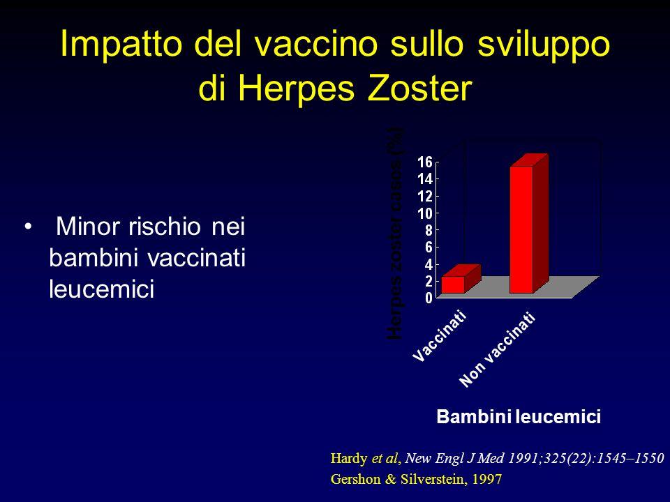 Bambini leucemici Herpes zoster cases (%) Hardy et al, New Engl J Med 1991;325(22):1545–1550 Gershon & Silverstein, 1997 Impatto del vaccino sullo svi