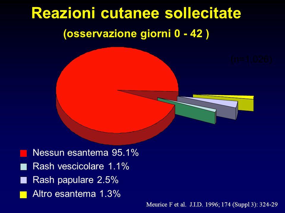 Reazioni cutanee sollecitate (osservazione giorni 0 - 42 ) Nessun esantema 95.1% Rash vescicolare 1.1% Rash papulare 2.5% Altro esantema 1.3% (n=1,026
