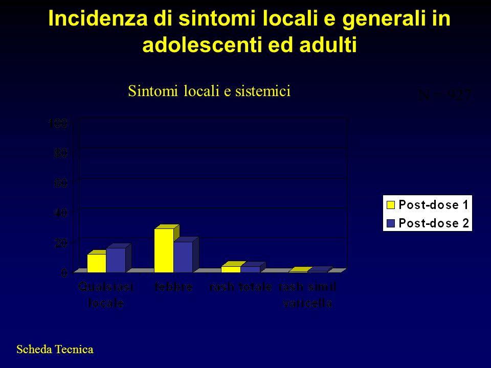 Incidenza di sintomi locali e generali in adolescenti ed adulti Sintomi locali e sistemici Scheda Tecnica N = 927