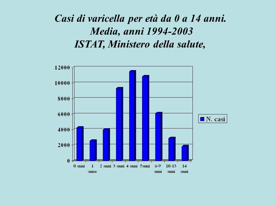 Casi di varicella per mese. Media, anni 1992-1996 ISTAT