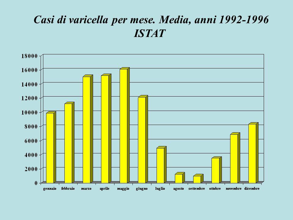 Morti per varicella, per età. Italia 1981-2000 ISTAT