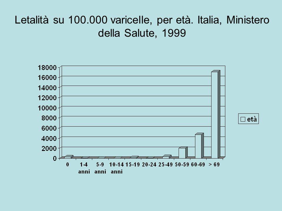 Letalità su 100.000 varicelle, per età. Italia, Ministero della Salute, 1999