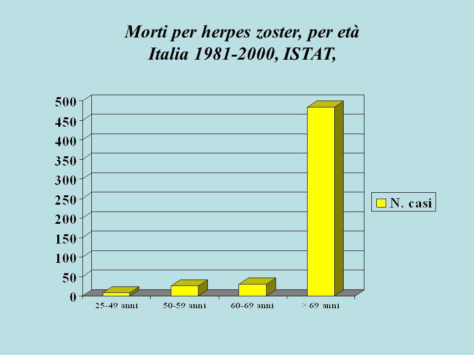 Prevalenza degli anticorpi anti-VZV in diverse classi di età della popolazione italiana % Classi di età Gabutti G et al, Epidemiol Infect 2001, 126:433-40