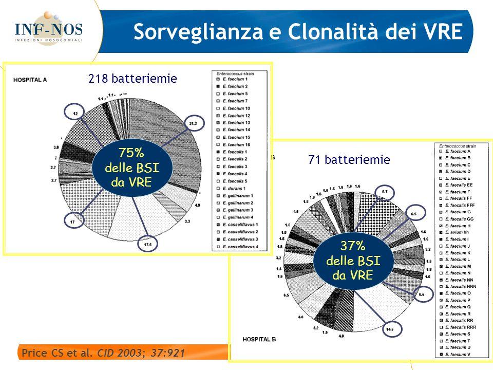 71 batteriemie Price CS et al. CID 2003; 37:921 Sorveglianza e Clonalità dei VRE 75% delle BSI da VRE 37% delle BSI da VRE 218 batteriemie