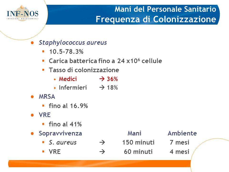 Mani del Personale Sanitario Frequenza di Colonizzazione Staphylococcus aureus 10.5-78.3% Carica batterica fino a 24 x10 6 cellule Tasso di colonizzaz