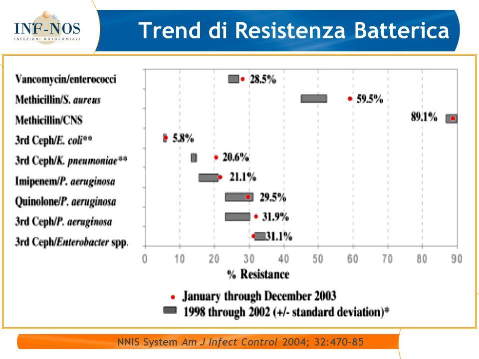 Trend di Resistenza Batterica NNIS System Am J Infect Control 2004; 32:470-85