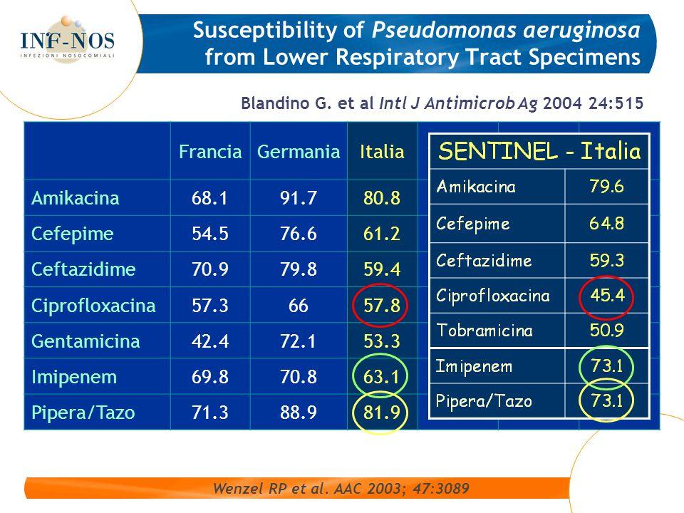 Susceptibility of Pseudomonas aeruginosa from Lower Respiratory Tract Specimens FranciaGermaniaItaliaSpagnaCanadaUSA Amikacina68.191.780.896.981.285.8