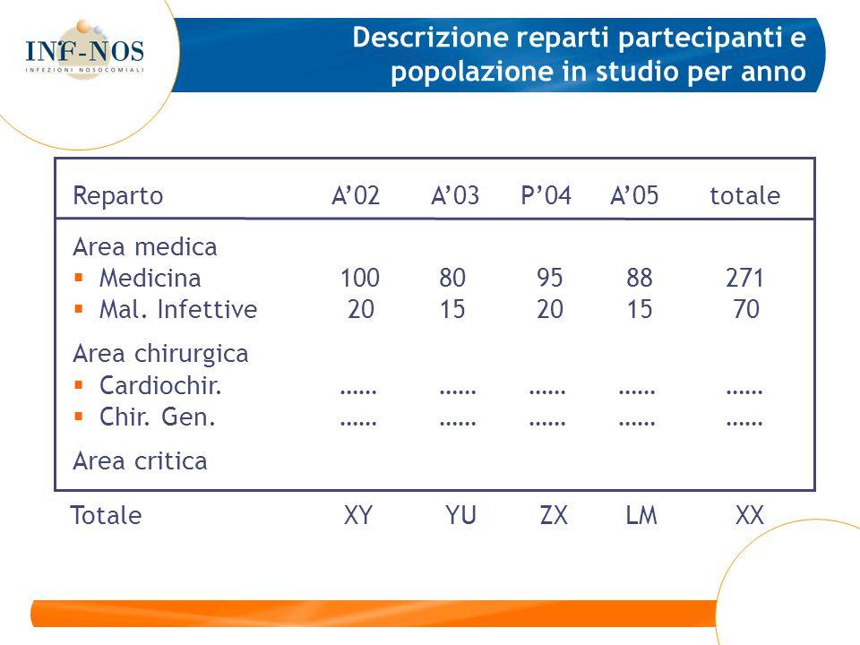 Descrizione reparti partecipanti e popolazione in studio per anno RepartoA02A03P04A05totale Area medica Medicina 100 80 95 88 271 Mal. Infettive 20 15