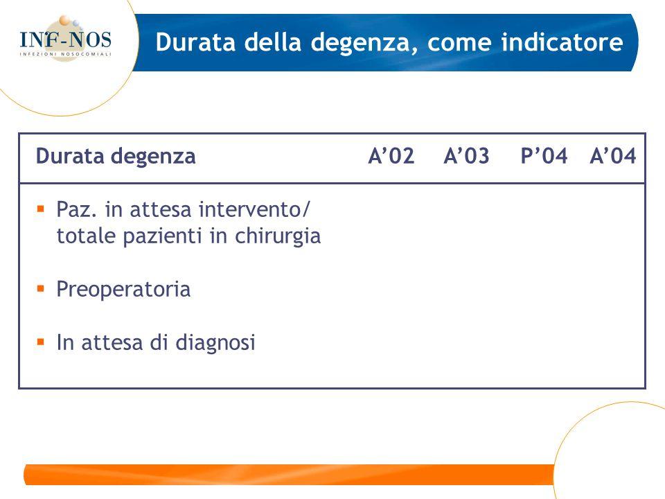 Durata della degenza, come indicatore Durata degenzaA02A03P04A04 Paz. in attesa intervento/ totale pazienti in chirurgia Preoperatoria In attesa di di