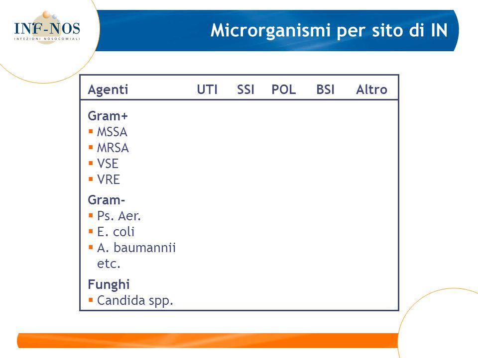 Microrganismi per sito di IN AgentiUTI SSIPOLBSIAltro Gram+ MSSA MRSA VSE VRE Gram- Ps. Aer. E. coli A. baumannii etc. Funghi Candida spp.