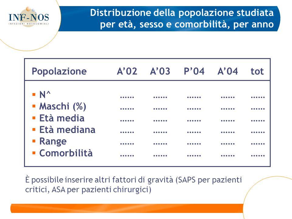 Distribuzione della popolazione studiata per età, sesso e comorbilità, per anno PopolazioneA02A03P04A04tot N^ …… …… …… ………… Maschi (%) …… …… …… ………… E