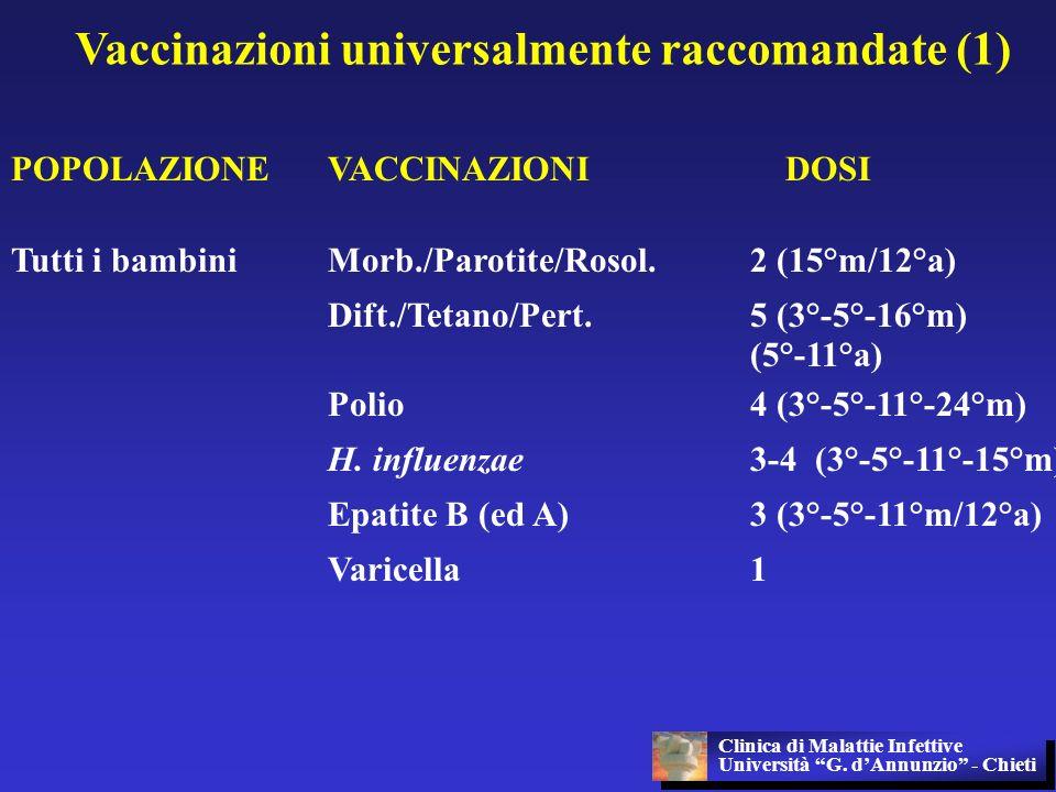 Vaccinazioni universalmente raccomandate (1) POPOLAZIONEVACCINAZIONI DOSI Tutti i bambiniMorb./Parotite/Rosol.2 (15°m/12°a) Dift./Tetano/Pert.5 (3°-5°