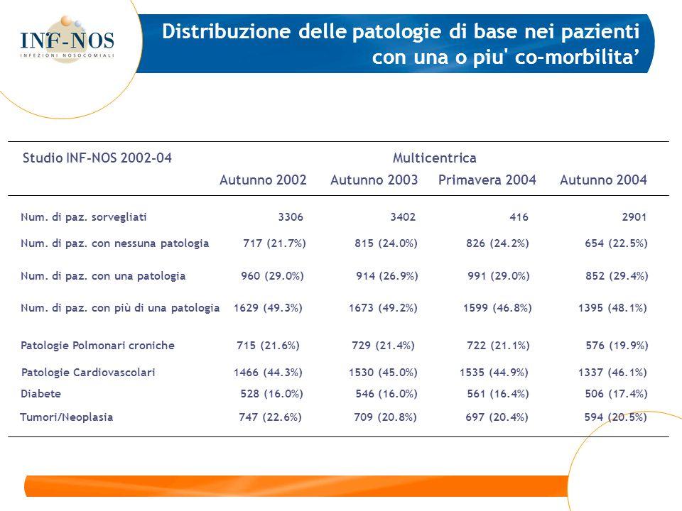 Autunno 2002 Autunno 2003 Primavera 2004 Autunno 2004 Studio INF-NOS 2002-04 Multicentrica Num. di paz. con più di una patologia 1629 (49.3%) 1673 (49