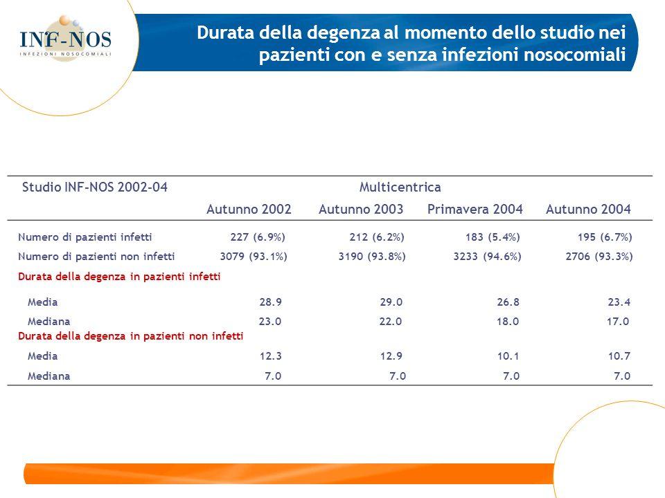 Studio INF-NOS 2002-04 Multicentrica Autunno 2002 Autunno 2003 Primavera 2004 Autunno 2004 Numero di pazienti infetti 227 (6.9%) 212 (6.2%) 183 (5.4%) 195 (6.7%) Numero di pazienti non infetti 3079 (93.1%) 3190 (93.8%) 3233 (94.6%) 2706 (93.3%) Durata della degenza in pazienti infetti Media 28.9 29.0 26.8 23.4 Mediana 23.0 22.0 18.0 17.0 Durata della degenza in pazienti non infetti Media 12.3 12.9 10.1 10.7 Mediana 7.0 7.0 7.0 7.0 Durata della degenza al momento dello studio nei pazienti con e senza infezioni nosocomiali
