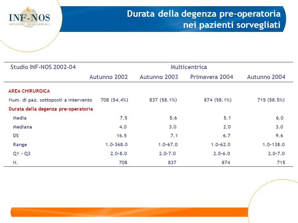 AREA CHIRURGICA Num. di paz. sottoposti a intervento 708 (54.4%) 837 (58.1%) 874 (58.1%) 715 (58.5%) Durata della degenza pre-operatoria Media 7.5 5.6
