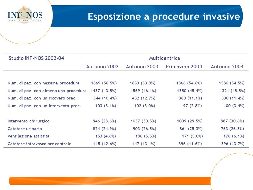 Studio INF-NOS 2002-04 Multicentrica Autunno 2002 Autunno 2003 Primavera 2004 Autunno 2004 Num. di paz. con nessuna procedura 1869 (56.5%) 1833 (53.9%