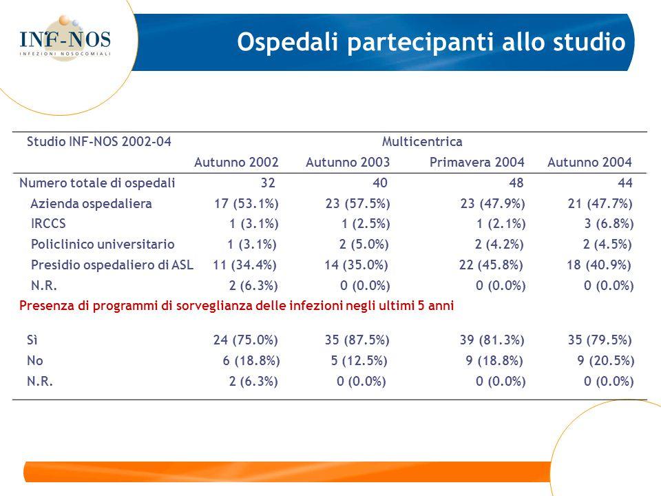 Ospedali partecipanti allo studio Studio INF-NOS 2002-04 Multicentrica Autunno 2002 Autunno 2003 Primavera 2004 Autunno 2004 Numero totale di ospedali 32 40 48 44 Azienda ospedaliera 17 (53.1%) 23 (57.5%) 23 (47.9%) 21 (47.7%) IRCCS 1 (3.1%) 1 (2.5%) 1 (2.1%) 3 (6.8%) Policlinico universitario 1 (3.1%) 2 (5.0%) 2 (4.2%) 2 (4.5%) Presidio ospedaliero di ASL 11 (34.4%) 14 (35.0%) 22 (45.8%) 18 (40.9%) N.R.