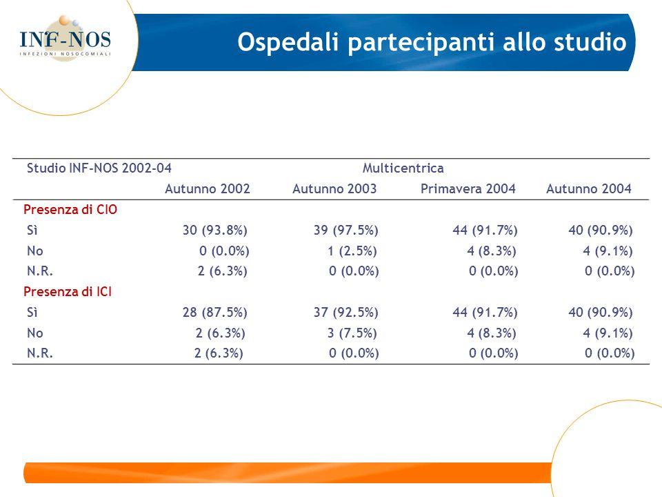 Studio INF-NOS 2002-04 Multicentrica Autunno 2002 Autunno 2003 Primavera 2004 Autunno 2004 Presenza di catetere urinario il giorno in studio Odds Ratio [95%CI] 9.50 [5.2- 18] 6.73 [3.5-14] 6.75 [3.5-14] 7.64 [3.7-17] Drenaggio aperto Odds Ratio [95%CI] 1.10 [0.5-2.2] NA 0.76 [0.2-2.2] 1.23 [0.5-2.9] Drenaggio chiuso Odds Ratio [95%CI] 0.92 [0.5-1.8] 8.20 [2.1-71] 1.59 [0.7-4.4] 0.81 [0.4-1.8] Durata della cateterizzazione [0-5] giorni Odds Ratio [95%CI] 0.21 [0.1-0.5] 0.07 [0.0-0.3] 0.16 [0.0-0.5] 0.14 [0.0-0.5] Durata della cateterizzazione [6-10] giorni Odds Ratio [95%CI] 0.76 [0.3-1.8] 0.82 [0.3-2.1] 0.84 [0.2-2.5] 1.71 [0.6-4.1] Durata della cateterizzazione >10 giorni Odds Ratio [95%CI] 3.22 [1.7-6.2] 7.74 [3.4- 19] 7.84 [3.4- 20] 2.58 [1.1-5.8] Rischio di infezione delle vie urinarie nei pazienti esposti a catetere urinario il giorno in studio