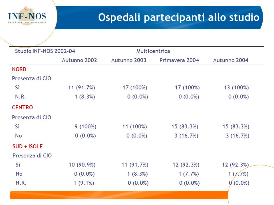 Studio INF-NOS 2002-04 Multicentrica Autunno 2002 Autunno 2003 Primavera 2004 Autunno 2004 NORD Presenza di CIO Sì 11 (91.7%) 17 (100%) 17 (100%) 13 (