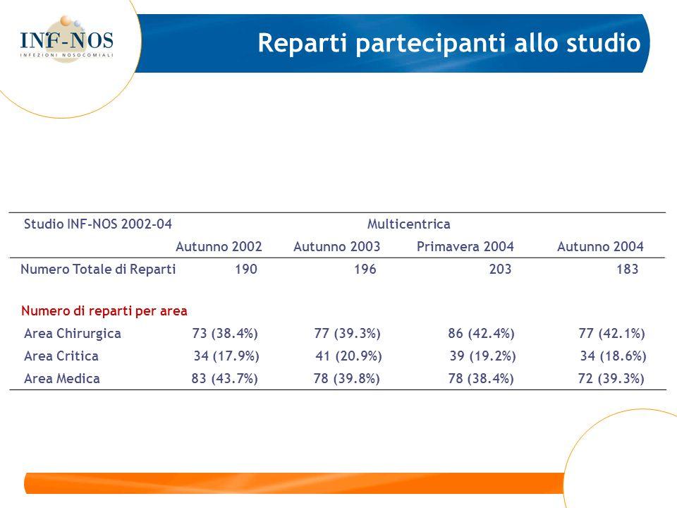Studio INF-NOS 2002-04 Multicentrica Autunno 2002 Autunno 2003 Primavera 2004 Autunno 2004 Numero di reparti per area Area Chirurgica 16 (36.4%) 22 (44.0%) 36 (52.2%) 31 (51.7%) Area Critica 8 (18.2%) 10 (20.0%) 12 (17.4%) 12 (20.0%) Area Medica 20 (45.5%) 18 (36.0%) 21 (30.4%) 17 (28.3%) SUD + ISOLE Numero di reparti per area Area Chirurgica 25 (43.1%) 25 (40.3%) 24 (44.4%) 23 (41.1%) Area Critica 11 (19.0%) 13 (21.0%) 9 (16.7%) 9 (16.1%) Area Medica 22 (37.9%) 24 (38.7%) 21 (38.9%) 24 (42.9%) NORD Area Chirurgica 32 (36.4%) 30 (35.7%) 26 (32.5%) 23 (34.3%) Numero di reparti per area Area Critica 15 (17.0%) 18 (21.4%) 18 (22.5%) 13 (19.4%) Area Medica 41 (46.6%) 36 (42.9%) 36 (45.0%) 31 (46.3%) CENTRO Reparti partecipanti allo studio