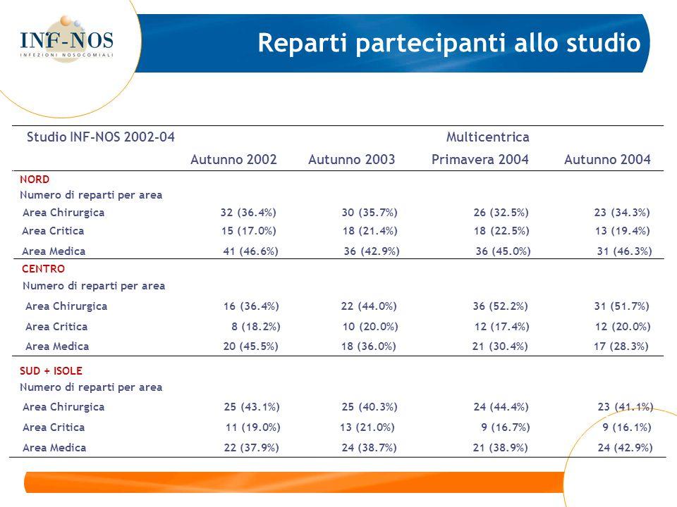 > 10 giorni Numero di pazienti 1282 1277 1095 1003 Pazienti infetti 173 184 149 144 Prevalenza (%) [95%CI] 13.5 [12-15] 14.4 [13-16] 13.6 [12-16] 14.4 [12-17] Numero di infezioni 201 210 165 164 Prevalenza (%) 15.7 16.4 15.1 16.4 Studio INF-NOS 2002-04 Multicentrica Autunno 2002 Autunno 2003 Primavera 2004 Autunno 2004 Prevalenza di infezioni nosocomiali per durata della degenza al momento dello studio
