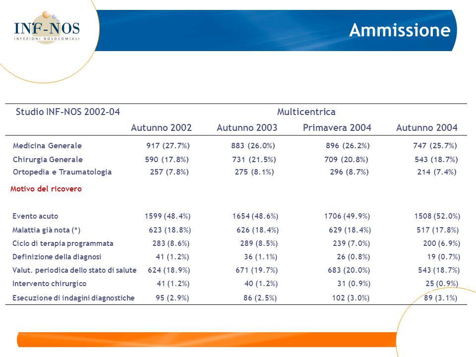 Studio INF-NOS 2002-04 Multicentrica Autunno 2002 Autunno 2003 Primavera 2004 Autunno 2004 Medicina Generale 917 (27.7%) 883 (26.0%) 896 (26.2%) 747 (25.7%) Chirurgia Generale 590 (17.8%) 731 (21.5%) 709 (20.8%) 543 (18.7%) Ortopedia e Traumatologia 257 (7.8%) 275 (8.1%) 296 (8.7%) 214 (7.4%) Motivo del ricovero Evento acuto 1599 (48.4%) 1654 (48.6%) 1706 (49.9%) 1508 (52.0%) Malattia già nota (*) 623 (18.8%) 626 (18.4%) 629 (18.4%) 517 (17.8%) Ciclo di terapia programmata 283 (8.6%) 289 (8.5%) 239 (7.0%) 200 (6.9%) Definizione della diagnosi 41 (1.2%) 36 (1.1%) 26 (0.8%) 19 (0.7%) Valut.
