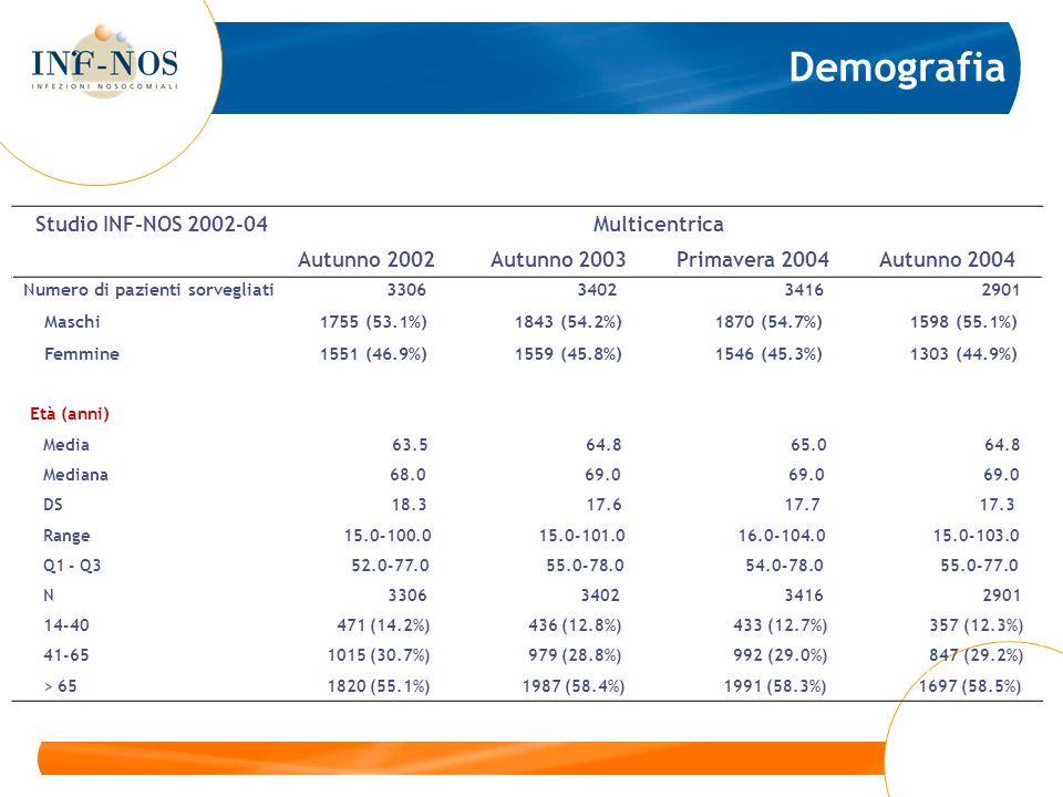 Studio INF-NOS 2002-04 Multicentrica Autunno 2002 Autunno 2003 Primavera 2004 Autunno 2004 Contaminato Numero di pazienti 4 3 2 6 Sporco Numero di pazienti 5 3 2 2 Pazienti infetti 1 0 0 0 Prevalenza (%) [95%CI] 20.0 [0.5-69] 0.0 [0.0-0.0] 0.0 [0.0-0.0] 0.0 [0.0-0.0] Numero di infezioni 1 0 0 0 Prevalenza (%) 20.0 0.0 0.0 0.0 Non registrato 23 10 11 11 Prevalenza di infezioni della ferita chirurgica per classe di intervento