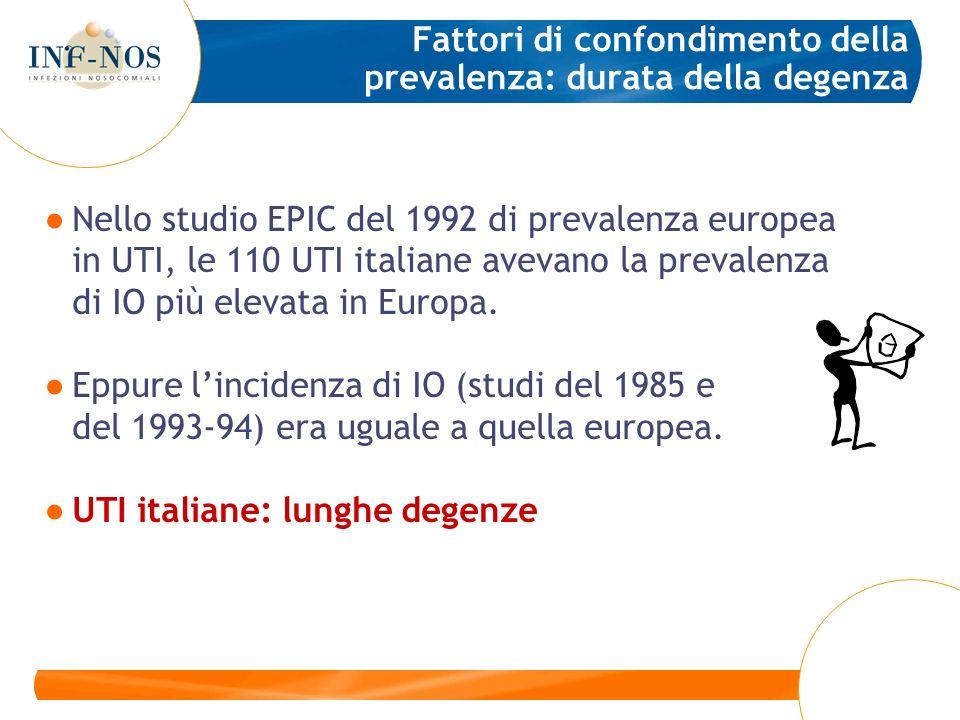 Fattori di confondimento della prevalenza: durata della degenza Nello studio EPIC del 1992 di prevalenza europea in UTI, le 110 UTI italiane avevano l